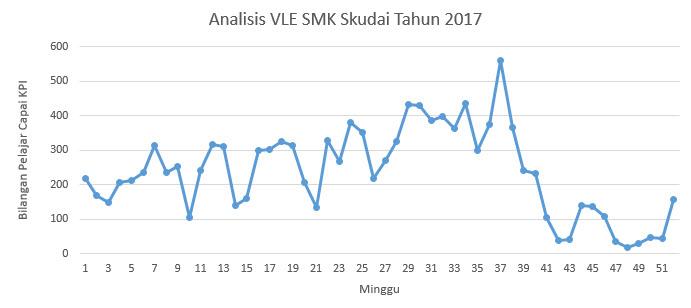 Analisis VLE SMK Skudai 2017 - Bilangan Pelajar Capai KPI M1-M52