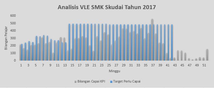 Analisis VLE SMK Skudai 2017 - Bilangan Pelajar Capai KPI dan Bilangan Perlu Capai M1-M52