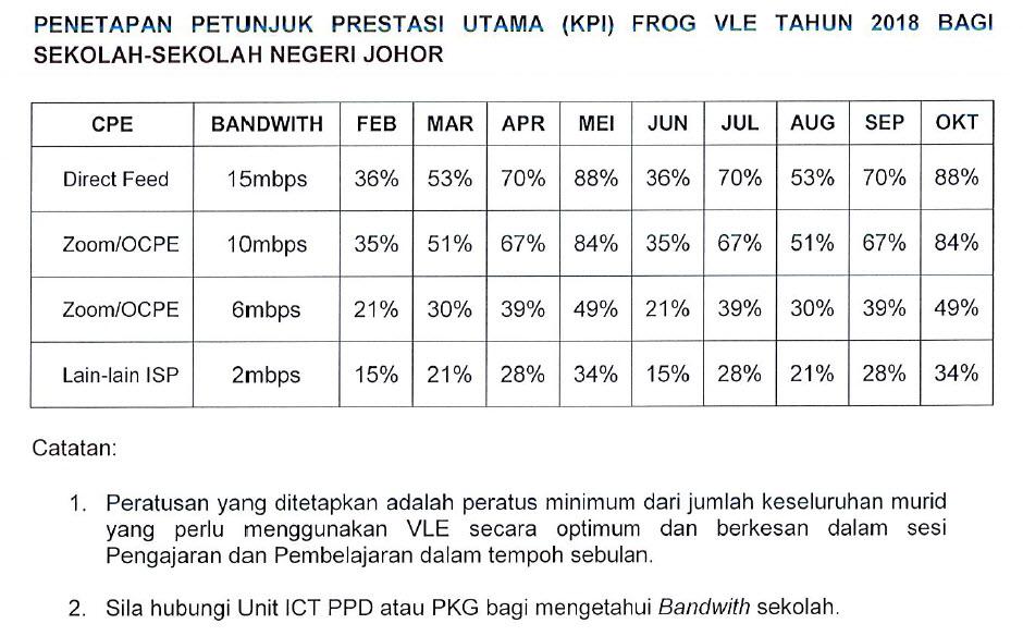 Jadual KPI VLE Frog Bulanan 2018